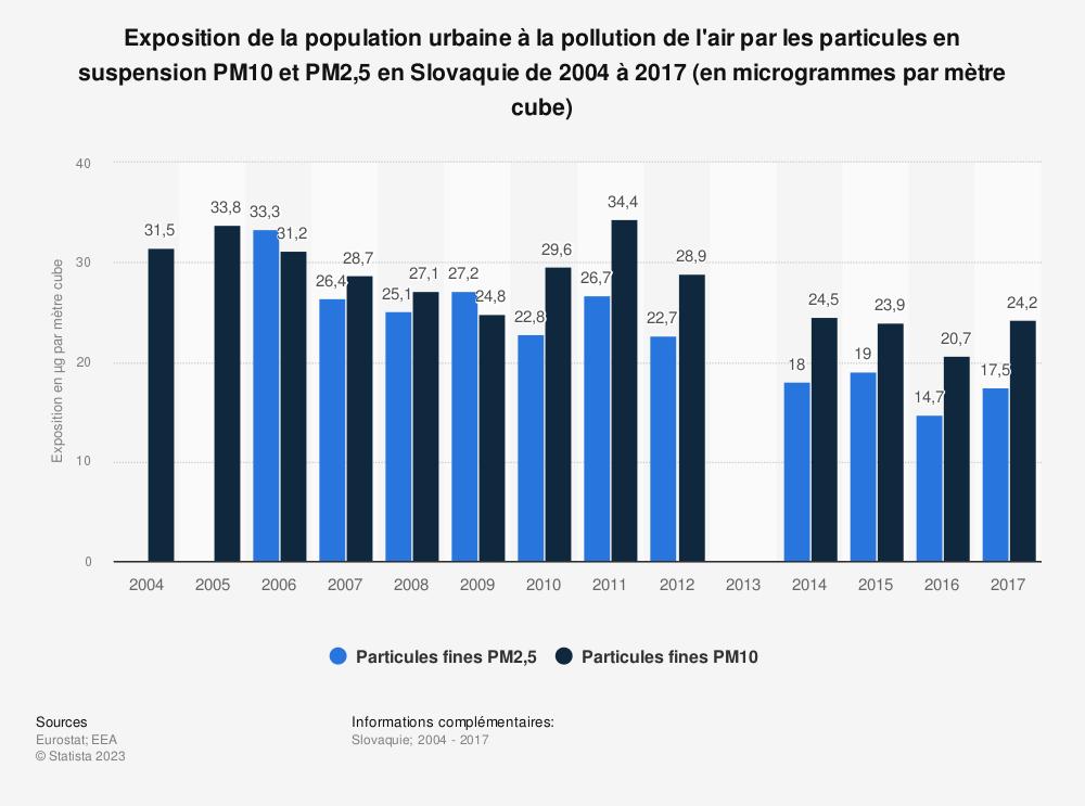 Statistique: Exposition de la population urbaine à la pollution de l'air par les particules en suspension PM10 et PM2,5 en Slovaquie de 2004 à 2017 (en microgrammes par mètre cube) | Statista