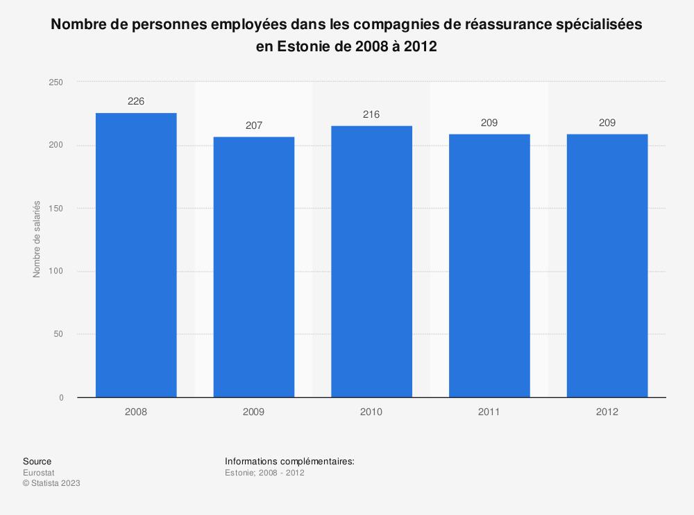 Statistique: Nombre de personnes employées dans les compagnies de réassurance spécialisées en Estonie de 2008 à 2012   Statista