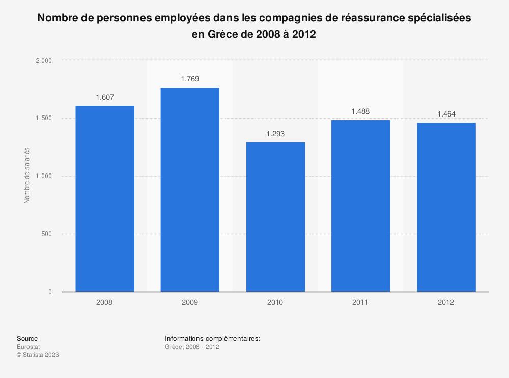 Statistique: Nombre de personnes employées dans les compagnies de réassurance spécialisées en Grèce de 2008 à 2012 | Statista