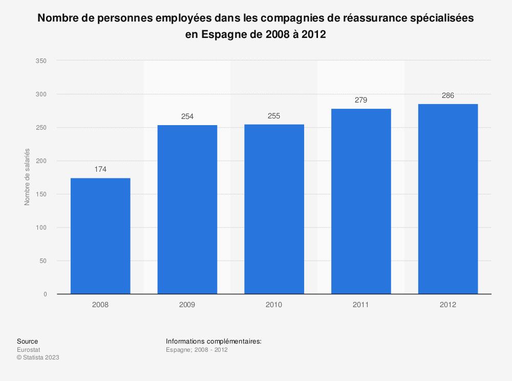 Statistique: Nombre de personnes employées dans les compagnies de réassurance spécialisées en Espagne de 2008 à 2012 | Statista
