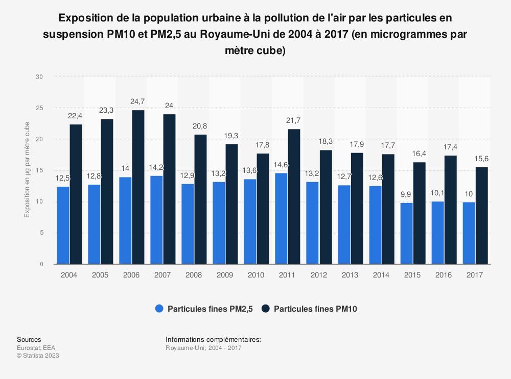 Statistique: Exposition de la population urbaine à la pollution de l'air par les particules en suspension PM10 et PM2,5 au Royaume-Uni de 2004 à 2017 (en microgrammes par mètre cube) | Statista