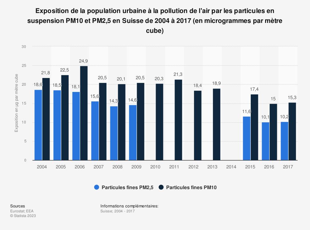 Statistique: Exposition de la population urbaine à la pollution de l'air par les particules en suspension PM10 et PM2,5 en Suisse de 2004 à 2017 (en microgrammes par mètre cube) | Statista