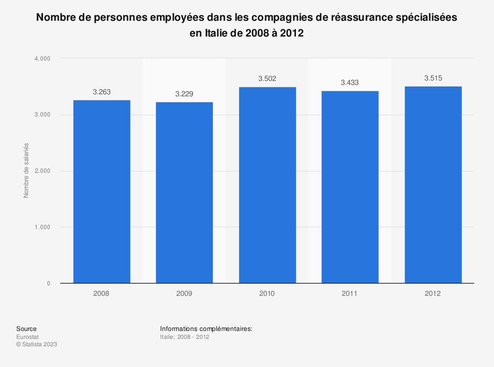 Statistique: Nombre de personnes employées dans les compagnies de réassurance spécialisées en Italie de 2008 à 2012 | Statista
