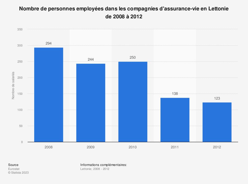 Statistique: Nombre de personnes employées dans les compagnies d'assurance-vie en Lettonie de 2008 à 2012 | Statista