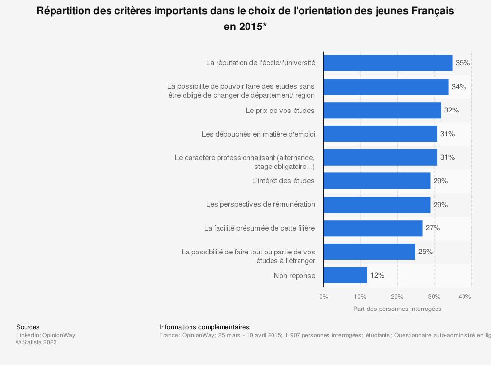 Statistique: Répartition des critères importants dans le choix de l'orientation des jeunes Français en 2015* | Statista