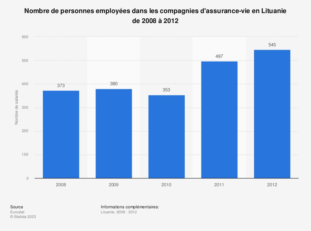 Statistique: Nombre de personnes employées dans les compagnies d'assurance-vie en Lituanie de 2008 à 2012 | Statista