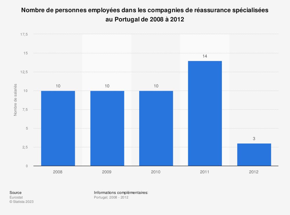Statistique: Nombre de personnes employées dans les compagnies de réassurance spécialisées au Portugal de 2008 à 2012 | Statista