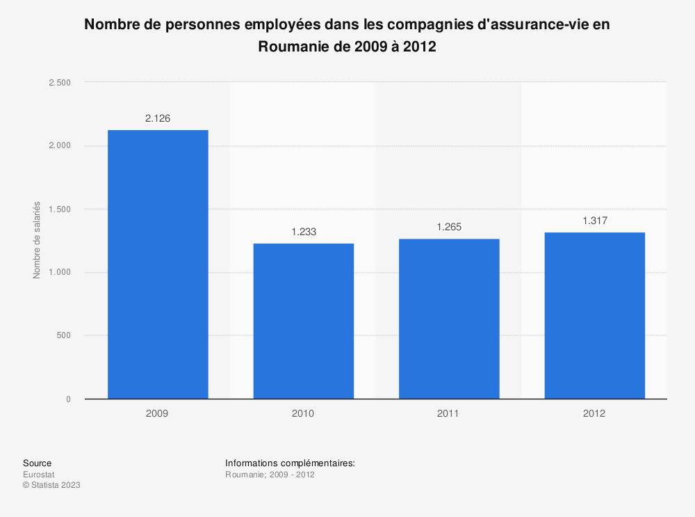 Statistique: Nombre de personnes employées dans les compagnies d'assurance-vie en Roumanie de 2009 à 2012 | Statista