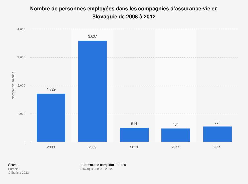 Statistique: Nombre de personnes employées dans les compagnies d'assurance-vie en Slovaquie de 2008 à 2012 | Statista