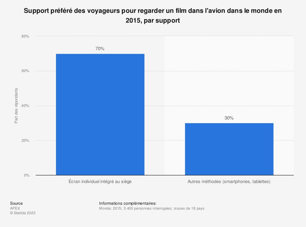 Statistique: Support préféré des voyageurs pour regarder un film dans l'avion dans le monde en 2015, par support | Statista