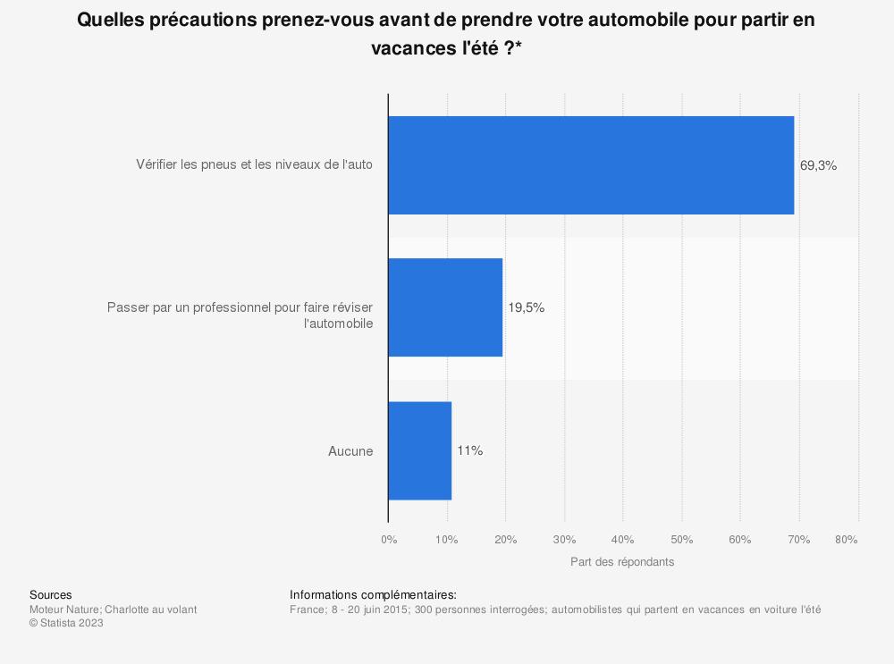 Statistique: Quelles précautions prenez-vous avant de prendre votre automobile pour partir en vacances l'été?* | Statista