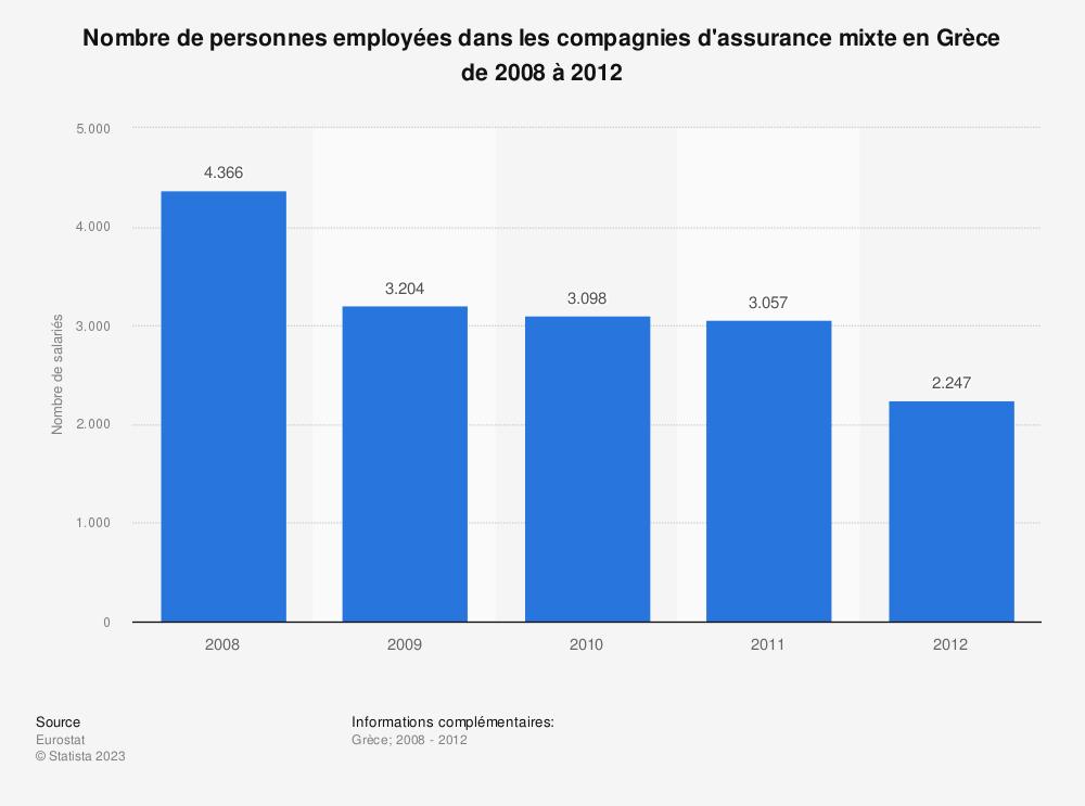 Statistique: Nombre de personnes employées dans les compagnies d'assurance mixte en Grèce de 2008 à 2012 | Statista
