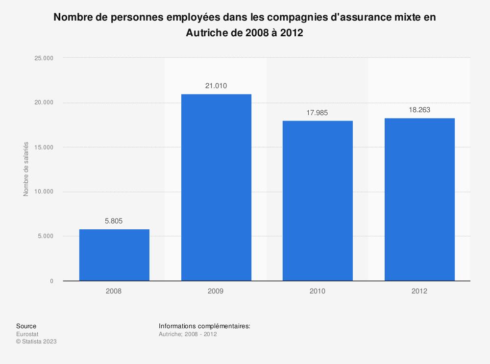 Statistique: Nombre de personnes employées dans les compagnies d'assurance mixte en Autriche de 2008 à 2012 | Statista