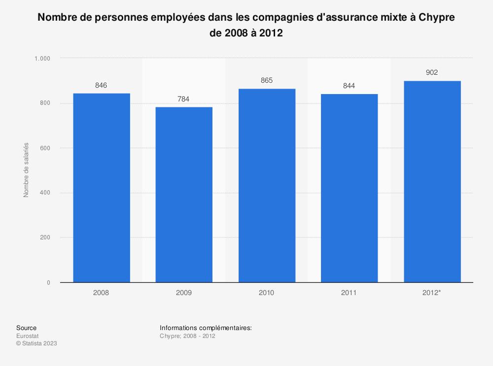 Statistique: Nombre de personnes employées dans les compagnies d'assurance mixte à Chypre de 2008 à 2012 | Statista