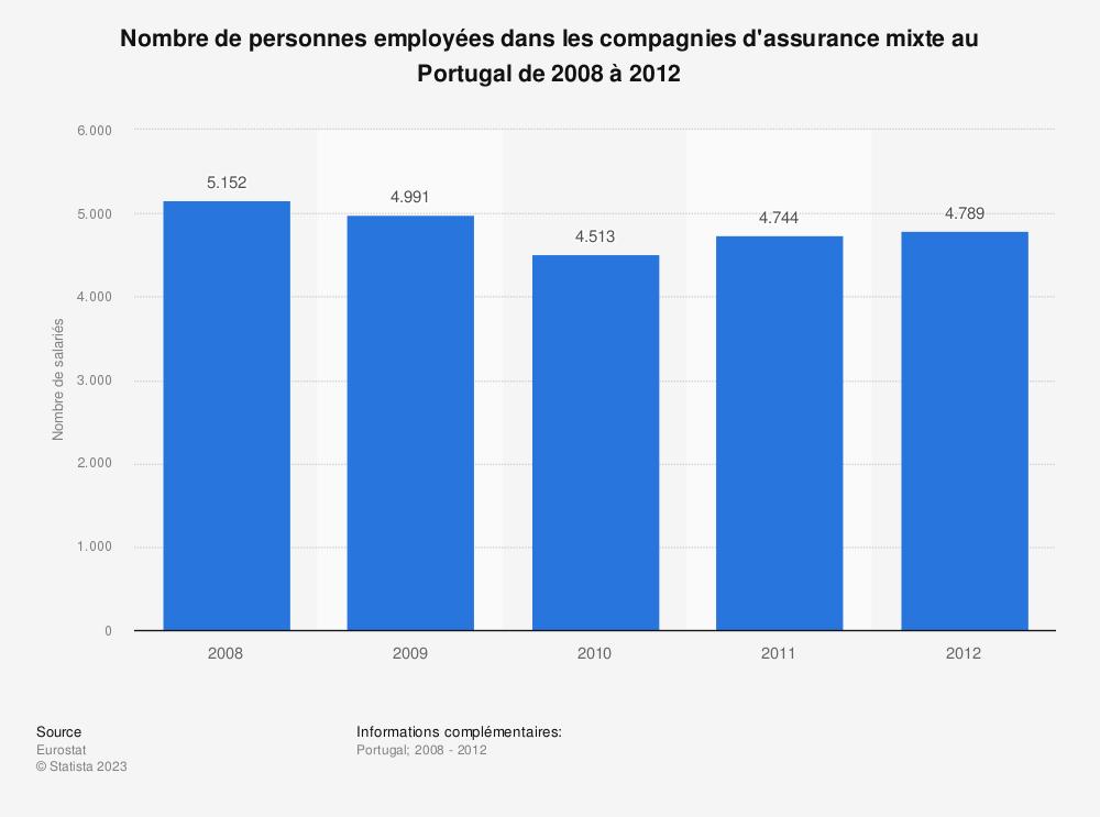 Statistique: Nombre de personnes employées dans les compagnies d'assurance mixte au Portugal de 2008 à 2012 | Statista
