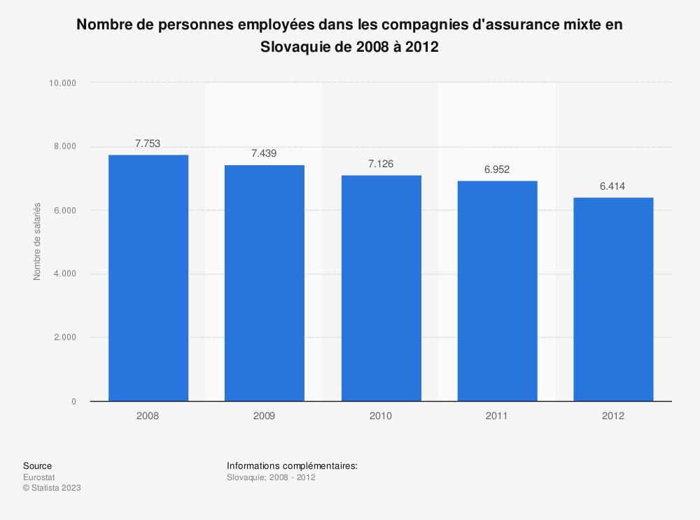 Statistique: Nombre de personnes employées dans les compagnies d'assurance mixte en Slovaquie de 2008 à 2012 | Statista