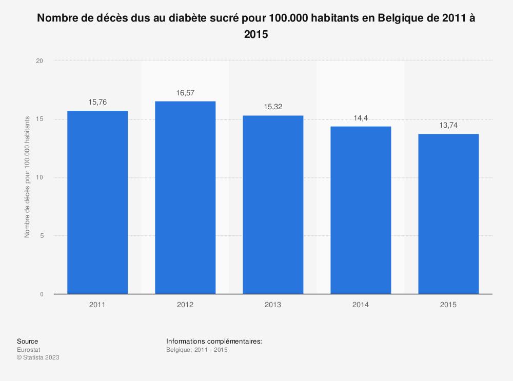 Statistique: Nombre de décès dus au diabète sucré pour 100.000 habitants en Belgique de 2011 à 2015 | Statista