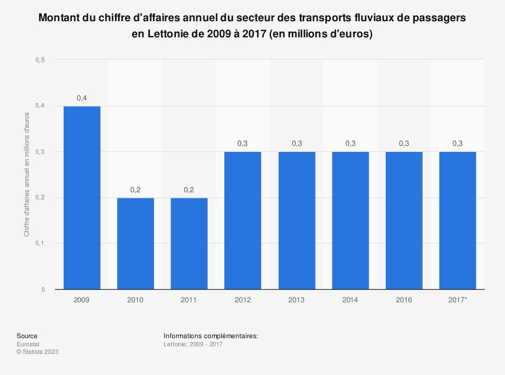 Statistique: Montant du chiffre d'affaires annuel du secteur des transports fluviaux de passagers en Lettonie de 2009 à 2017 (en millions d'euros) | Statista