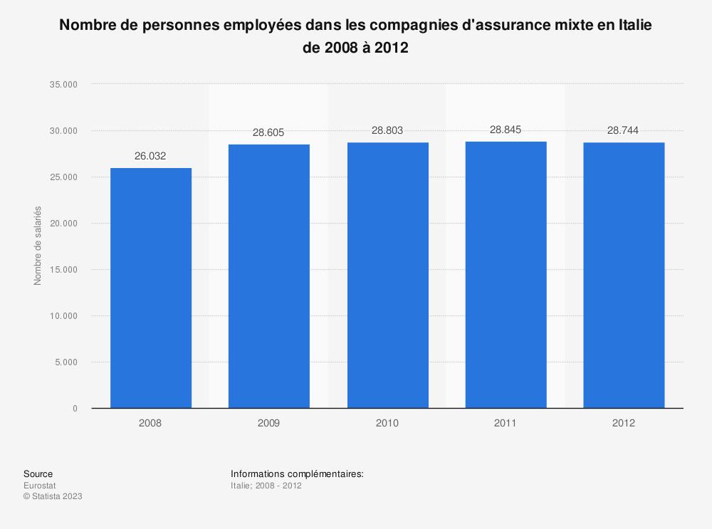 Statistique: Nombre de personnes employées dans les compagnies d'assurance mixte en Italie de 2008 à 2012 | Statista