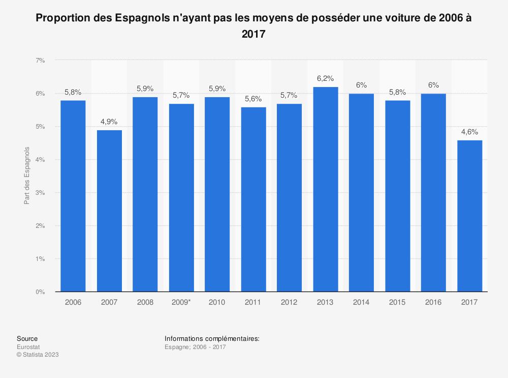 Statistique: Proportion des Espagnols n'ayant pas les moyens de posséder une voiture de 2006 à 2017 | Statista