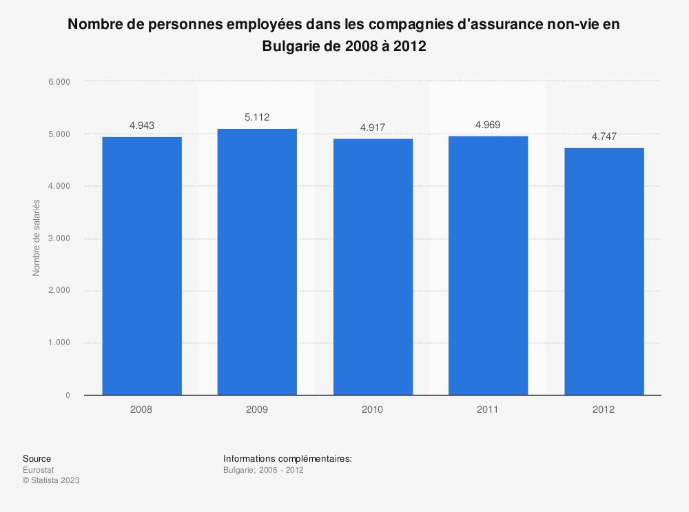 Statistique: Nombre de personnes employées dans les compagnies d'assurance non-vie en Bulgarie de 2008 à 2012 | Statista