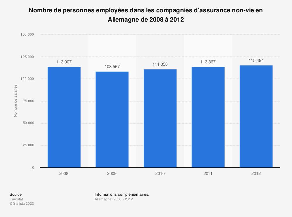Statistique: Nombre de personnes employées dans les compagnies d'assurance non-vie en Allemagne de 2008 à 2012 | Statista