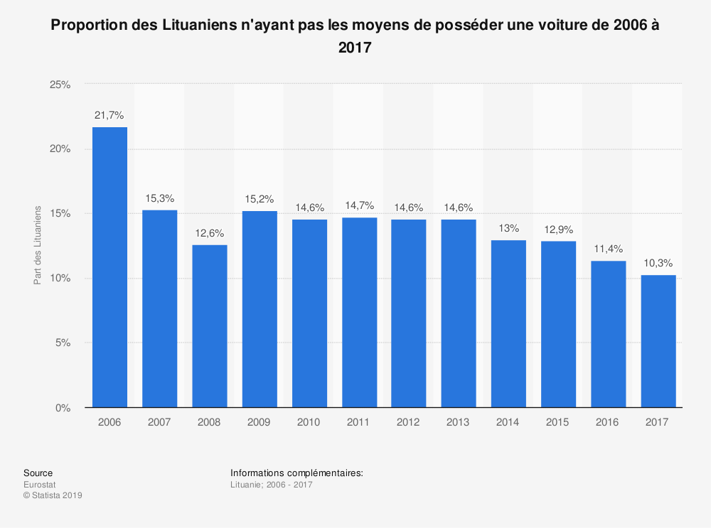 Statistique: Proportion des Lituaniens  n'ayant pas les moyens de posséder une voiture de 2006 à 2017 | Statista