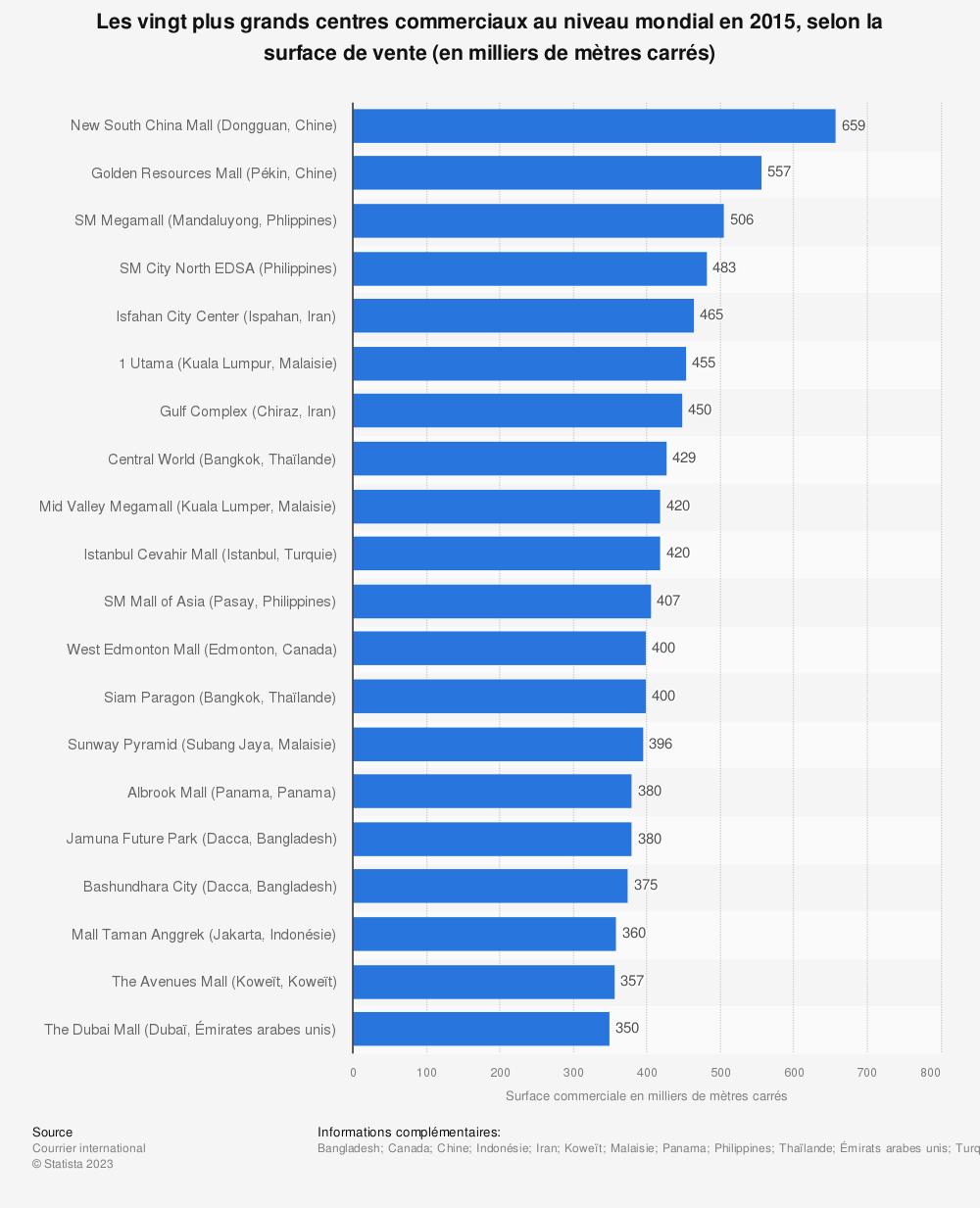 Statistique: Les vingt plus grands centres commerciaux au niveau mondial en 2015, selon la surface de vente (en milliers de mètres carrés) | Statista