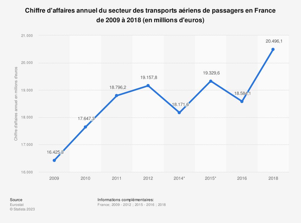 Statistique: Chiffre d'affaires annuel du secteur des transports aériens de passagers en France de 2009 à 2018 (en millions d'euros) | Statista