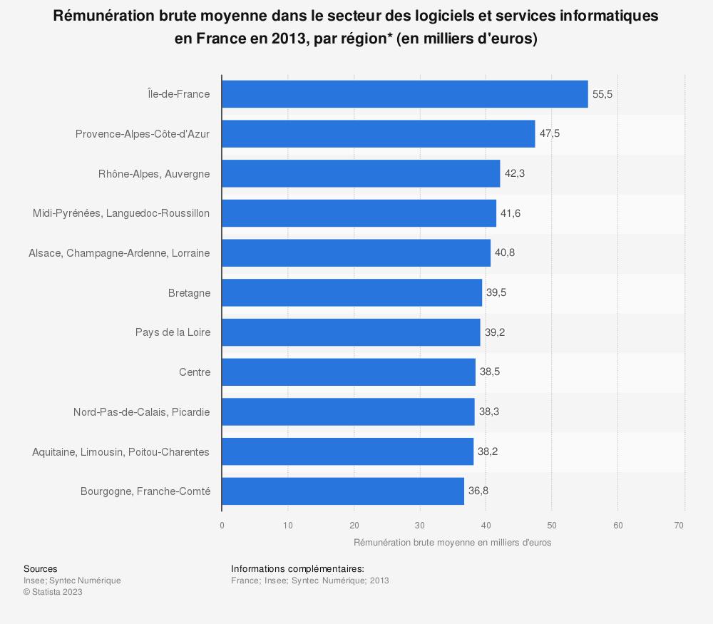 Statistique: Rémunération brute moyenne dans le secteur des logiciels et services informatiques en France en 2013, par région* (en milliers d'euros) | Statista