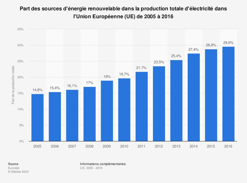 Statistique: Part des sources d'énergie renouvelable dans la production totale d'électricité dans l'Union Européenne (UE) de 2005 à 2016 | Statista