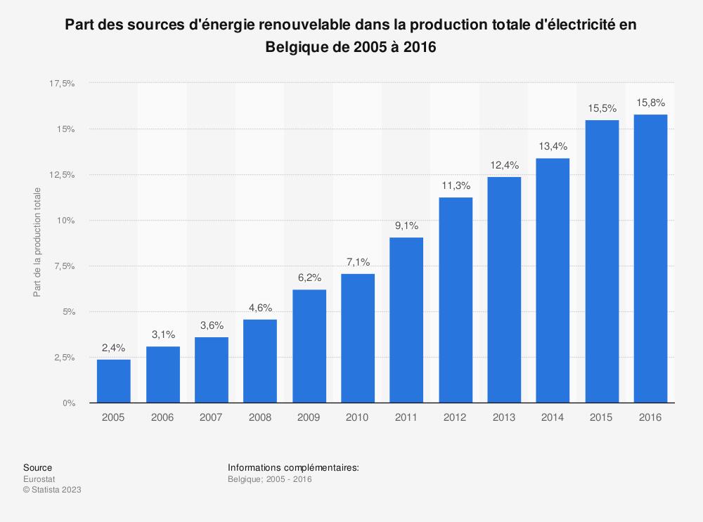 Statistique: Part des sources d'énergie renouvelable dans la production totale d'électricité en Belgique de 2005 à 2016 | Statista