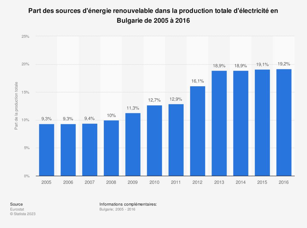 Statistique: Part des sources d'énergie renouvelable dans la production totale d'électricité en Bulgarie de 2005 à 2016 | Statista