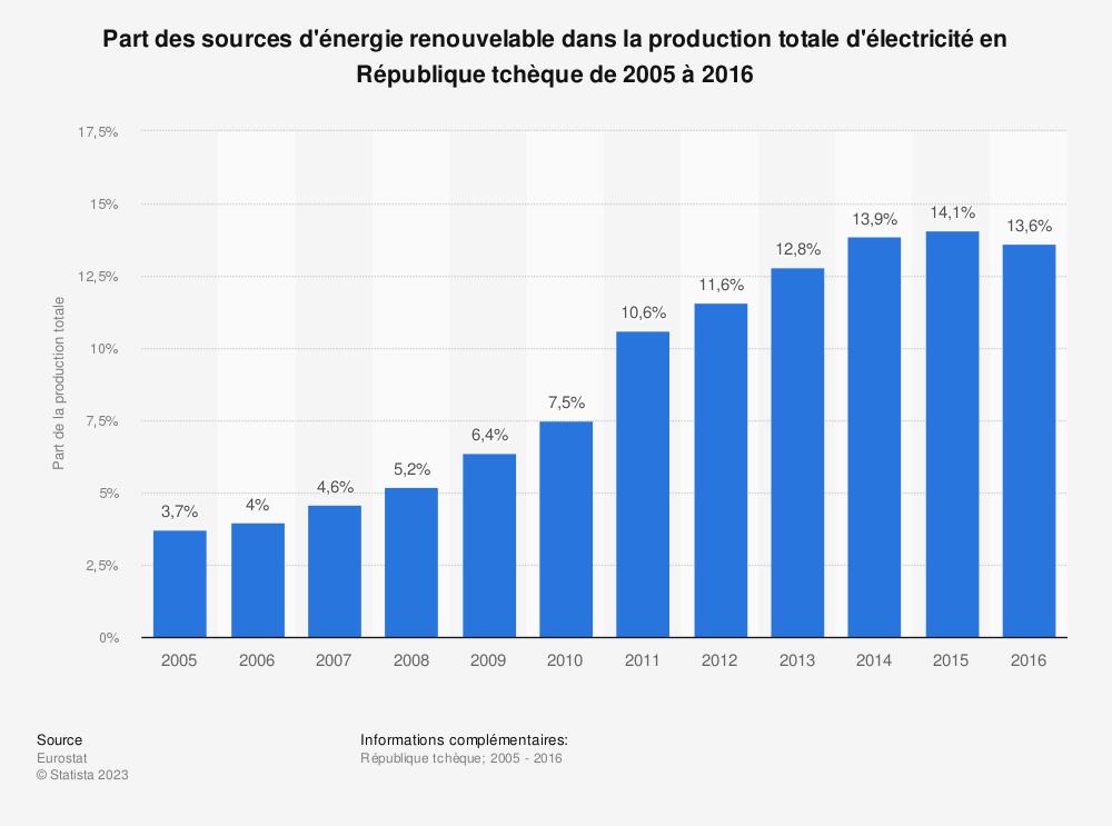Statistique: Part des sources d'énergie renouvelable dans la production totale d'électricité en République tchèque de 2005 à 2016 | Statista