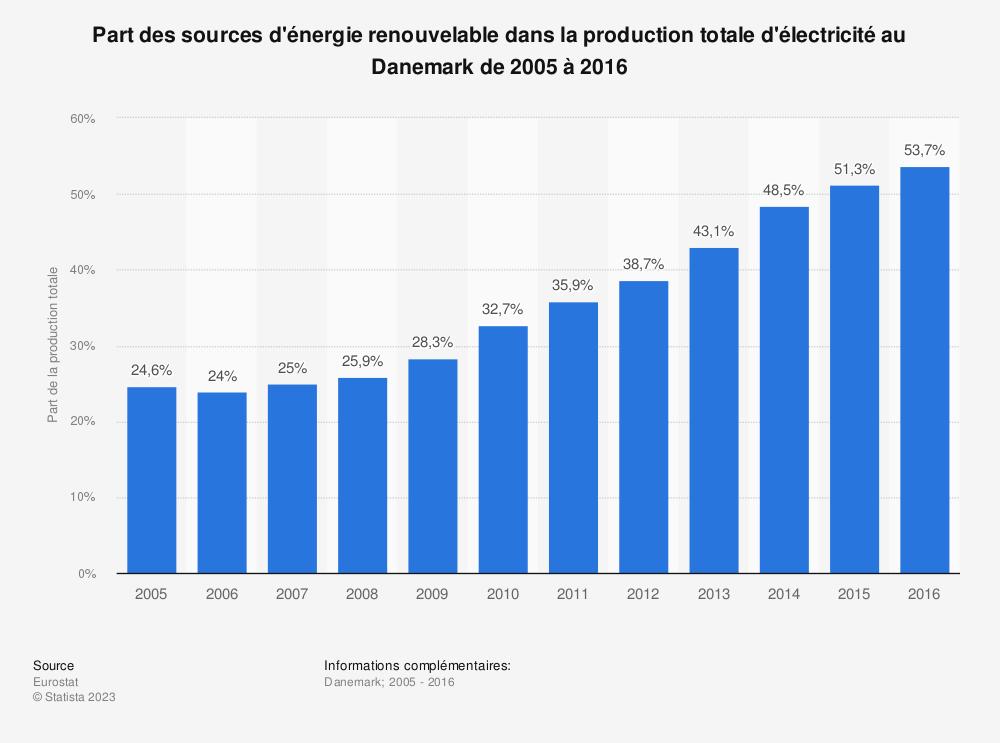 Statistique: Part des sources d'énergie renouvelable dans la production totale d'électricité au Danemark de 2005 à 2016 | Statista