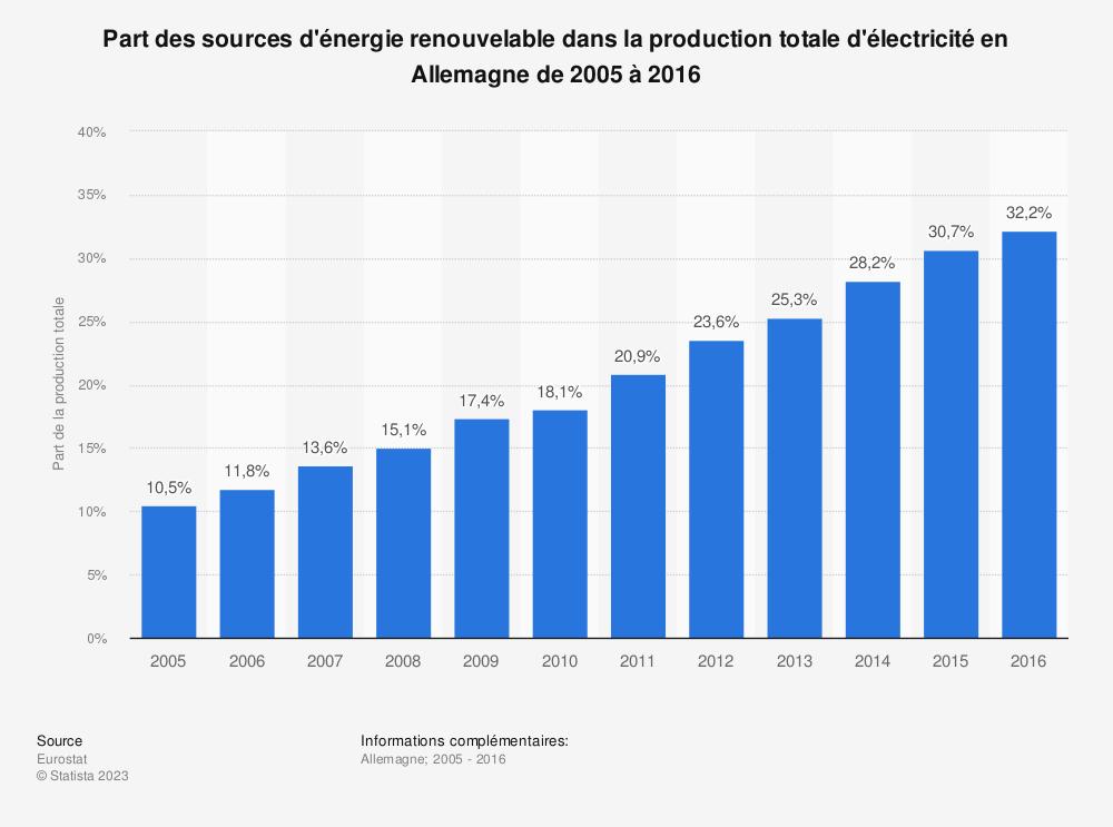 Statistique: Part des sources d'énergie renouvelable dans la production totale d'électricité en Allemagne de 2005 à 2016 | Statista