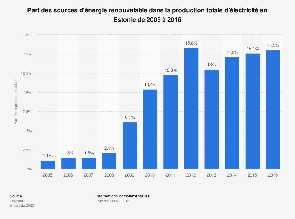Statistique: Part des sources d'énergie renouvelable dans la production totale d'électricité en Estonie de 2005 à 2016 | Statista