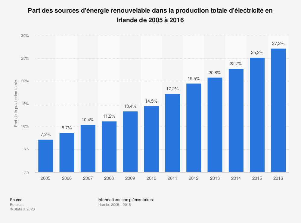 Statistique: Part des sources d'énergie renouvelable dans la production totale d'électricité en Irlande de 2005 à 2016 | Statista