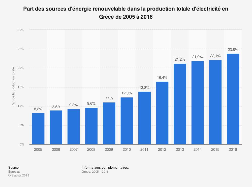 Statistique: Part des sources d'énergie renouvelable dans la production totale d'électricité en Grèce de 2005 à 2016 | Statista