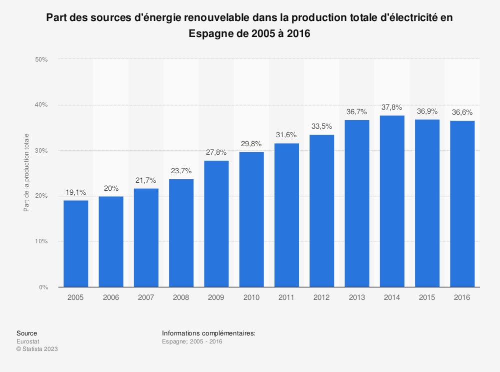 Statistique: Part des sources d'énergie renouvelable dans la production totale d'électricité en Espagne de 2005 à 2016 | Statista