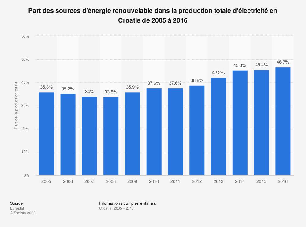 Statistique: Part des sources d'énergie renouvelable dans la production totale d'électricité en Croatie de 2005 à 2016 | Statista
