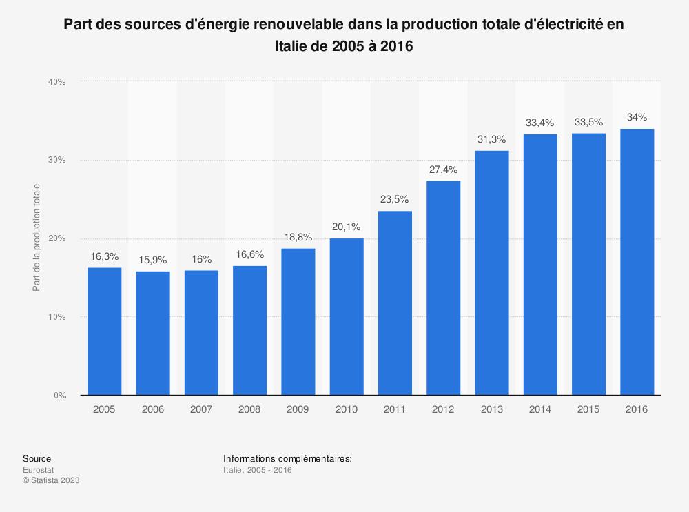 Statistique: Part des sources d'énergie renouvelable dans la production totale d'électricité en Italie de 2005 à 2016 | Statista