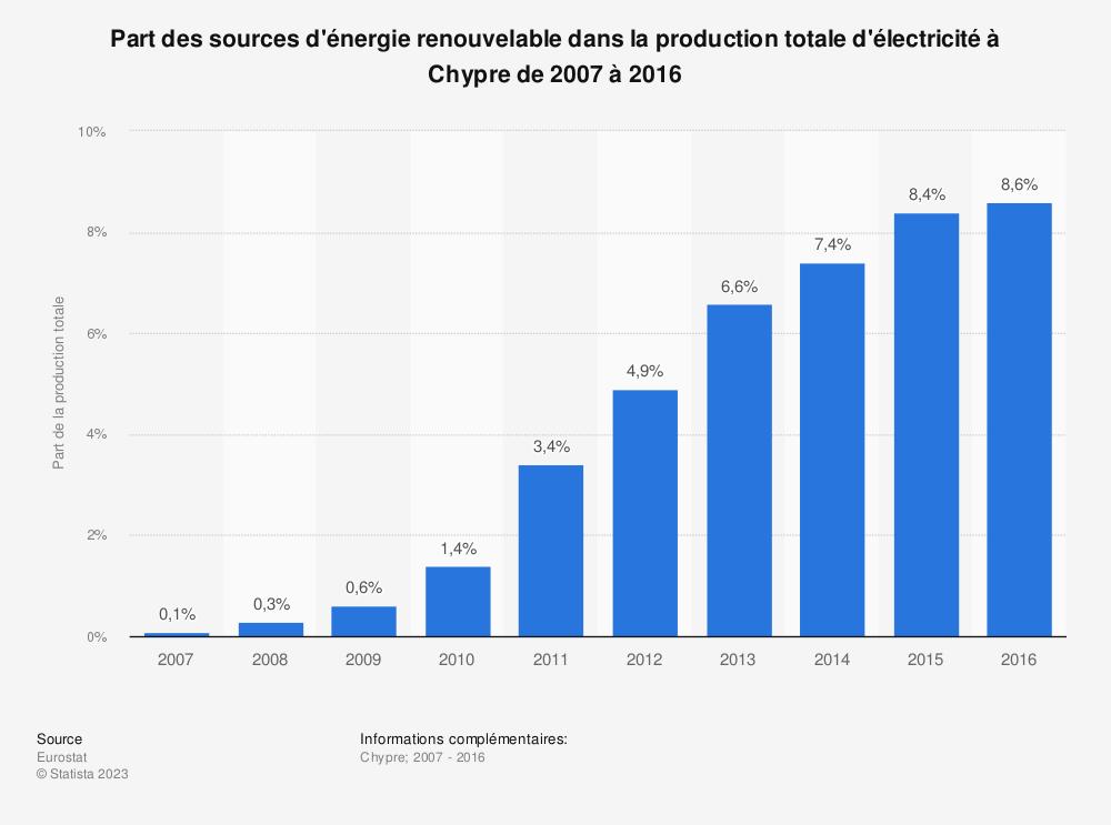 Statistique: Part des sources d'énergie renouvelable dans la production totale d'électricité à Chypre de 2007 à 2016 | Statista