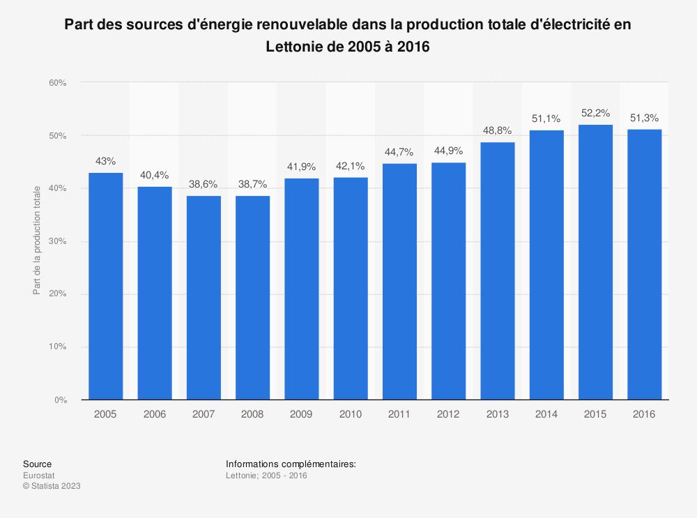 Statistique: Part des sources d'énergie renouvelable dans la production totale d'électricité en Lettonie de 2005 à 2016  | Statista