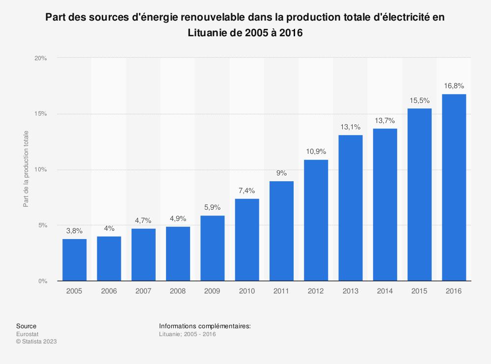 Statistique: Part des sources d'énergie renouvelable dans la production totale d'électricité en Lituanie de 2005 à 2016 | Statista