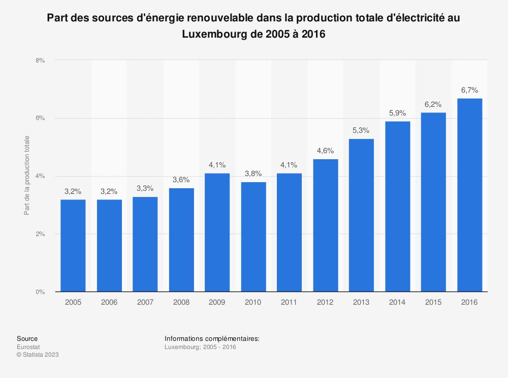 Statistique: Part des sources d'énergie renouvelable dans la production totale d'électricité au Luxembourg de 2005 à 2016 | Statista