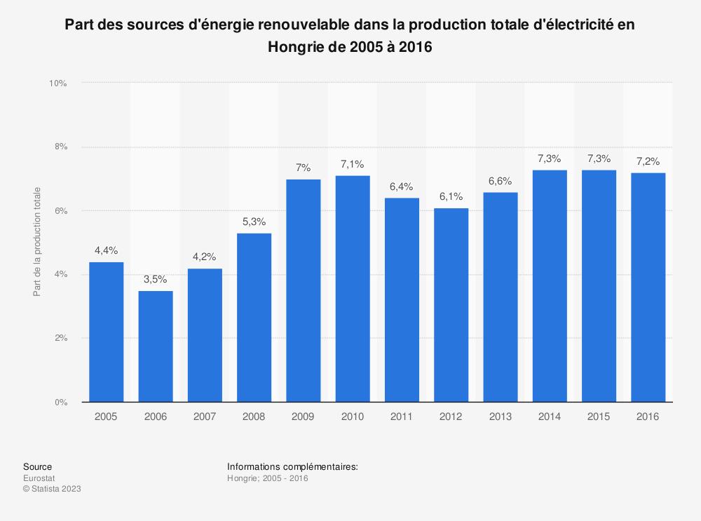 Statistique: Part des sources d'énergie renouvelable dans la production totale d'électricité en Hongrie de 2005 à 2016 | Statista