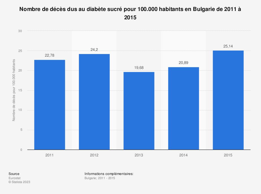 Statistique: Nombre de décès dus au diabète sucré pour 100.000 habitants en Bulgarie de 2011 à 2015 | Statista