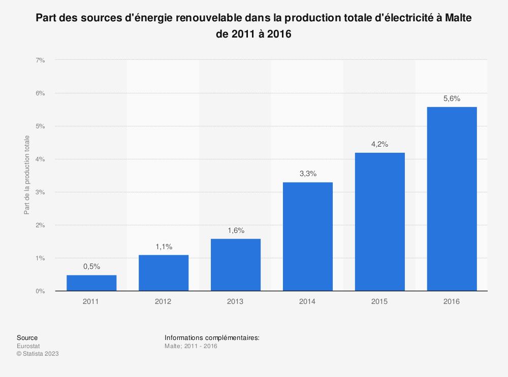 Statistique: Part des sources d'énergie renouvelable dans la production totale d'électricité à Malte de 2011 à 2016 | Statista