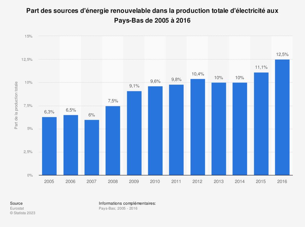 Statistique: Part des sources d'énergie renouvelable dans la production totale d'électricité aux Pays-Bas de 2005 à 2016 | Statista